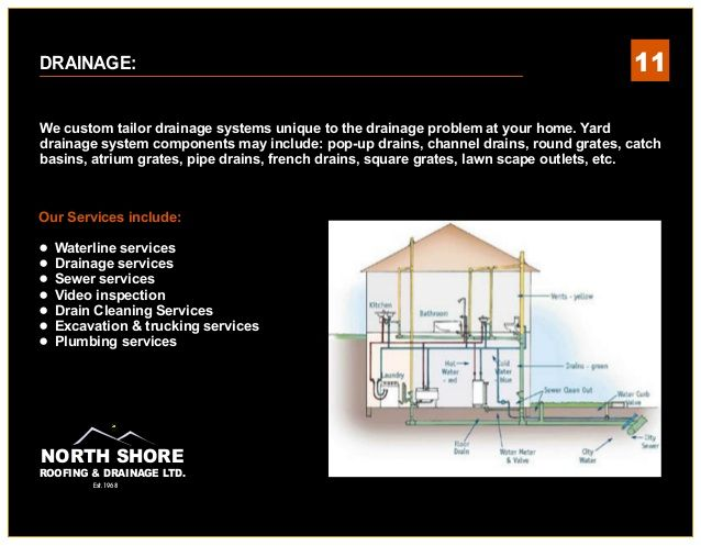 Beautiful North Shore Roofing And Drainage  Roofing Consumer Handbook Get To Knu2026