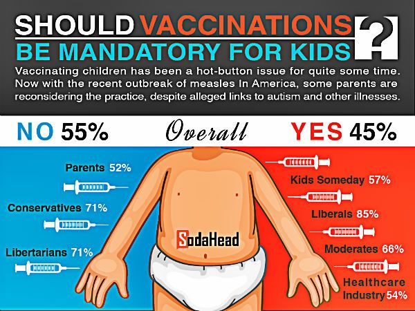 13 best images about Vaccination for Children on Pinterest
