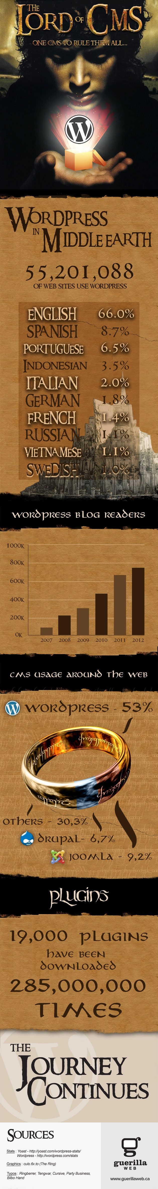 Wordpress [Infographic] - One CMS to rule them all!