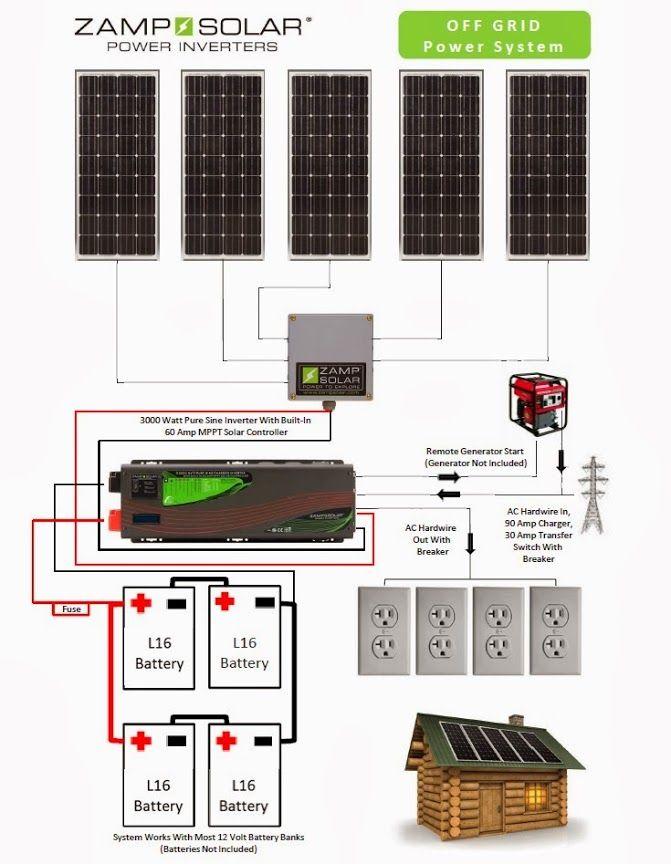 Zamp Solar Solar Off Grid Wiring Chart Off Grid Solar