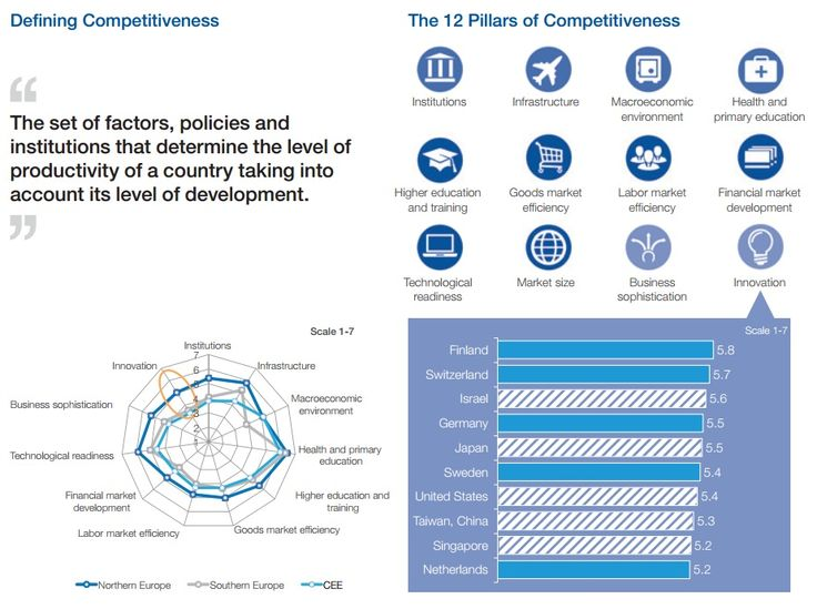 DEFINING COMPETITIVENESS:  Source: Enhancing Europe's  Competitiveness Fostering Innovation-driven  Entrepreneurship in Europe
