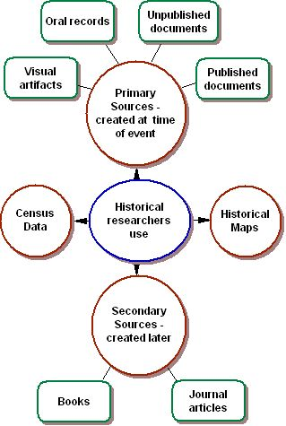 17 Best images about Primary and Secondary Sources on Pinterest ...