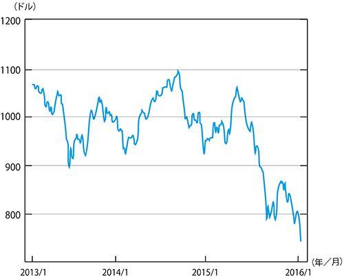 ◆図表1:MSCIエマージング・マーケット・インデックス