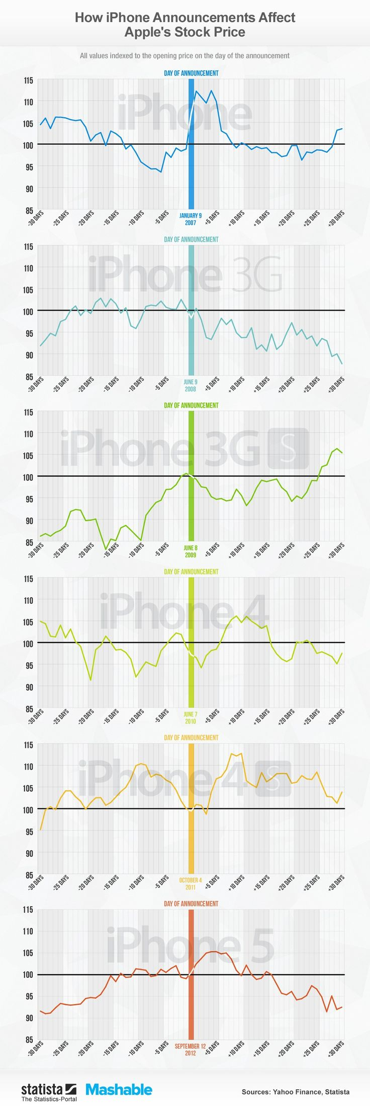 Samsung Stock Quote Best 25 Apple Stock Ideas On Pinterest  Buy Apple Buy Stocks