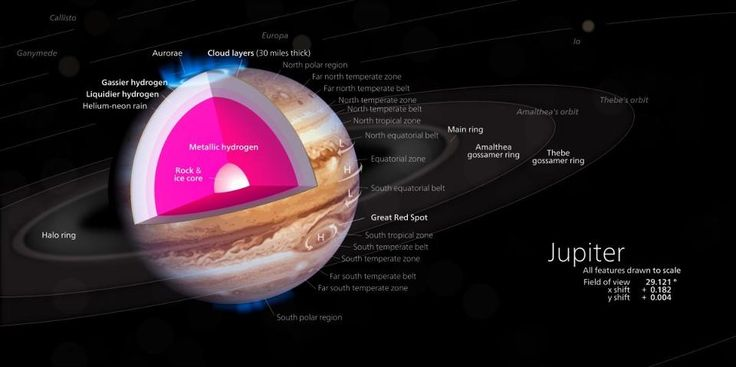 A cutaway of Jupiter's interior. If all the atmospheric layers were stripped away, the core would appear to be a rocky Super-Earth. Image credit: Wikimedia Commons user Kelvinsong.