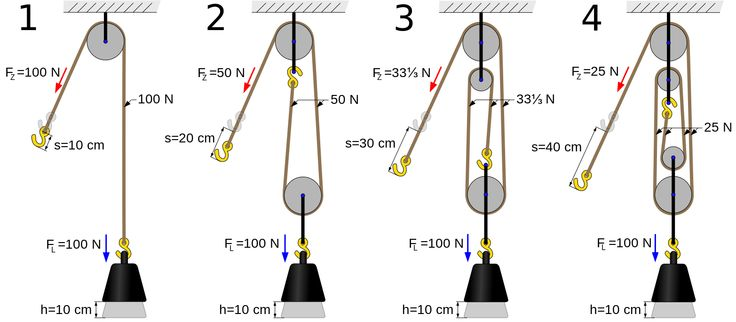 Four pulleys - Mechanical advantage device - Wikipedia, the free encyclopedia