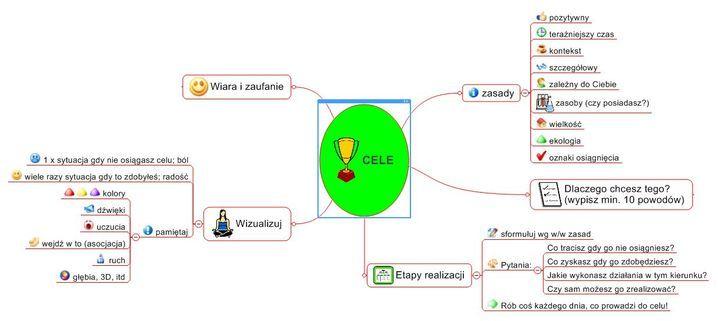 Programowanie i osiąganie celów