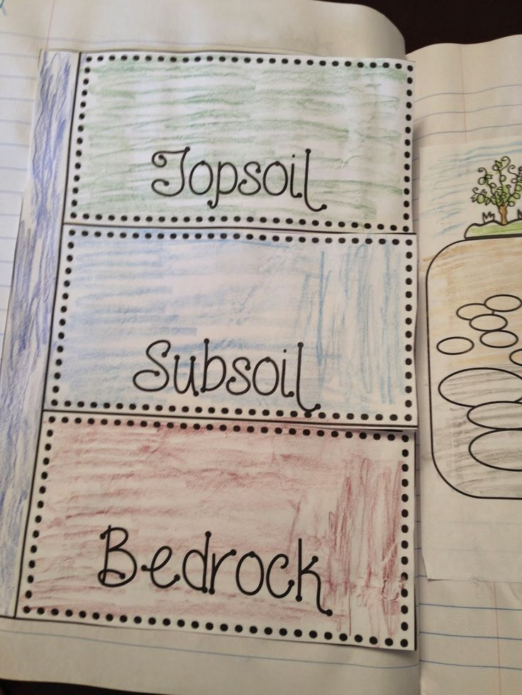 1000 images about for educators on pinterest for What is soil for kids