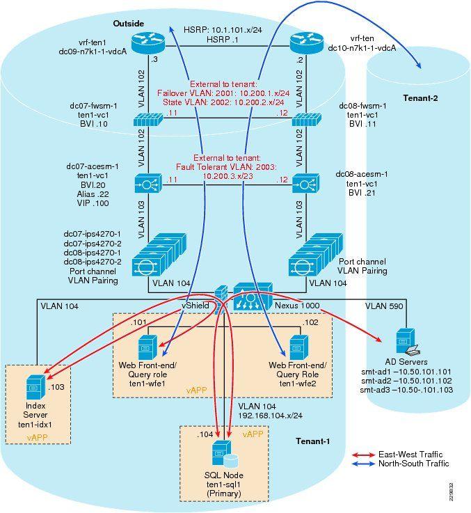 12 best Network Diagrams images on Pinterest Computer network - emc storage engineer sample resume