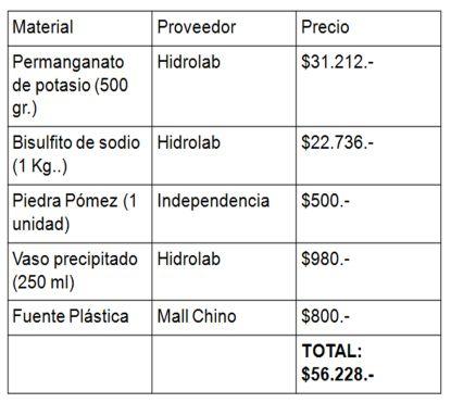 Tabla presupuesto gravillado