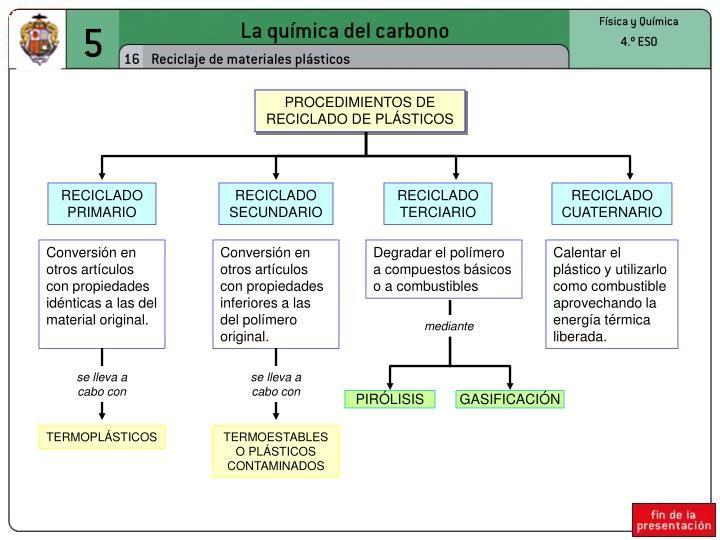 La Química Del Carbono Quimica Del Carbono Química Quimica Organica