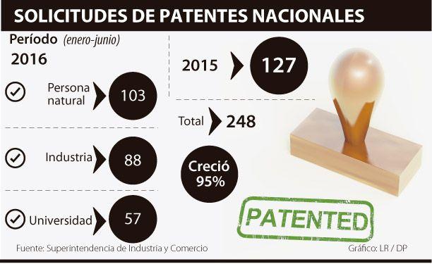 Solicitudes de patentes nacionales han crecido 95%