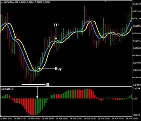 Download Free Forex Super Scalping Future Strategy Online