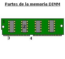 La memoria tipo DIMM SDRAM y SODIMM , características y capacidades .:: www.informaticamoderna.com ::.