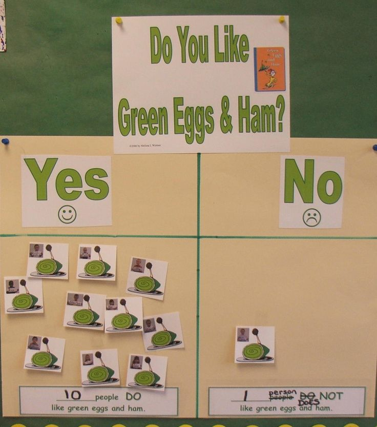 do you like green eggs and ham graph
