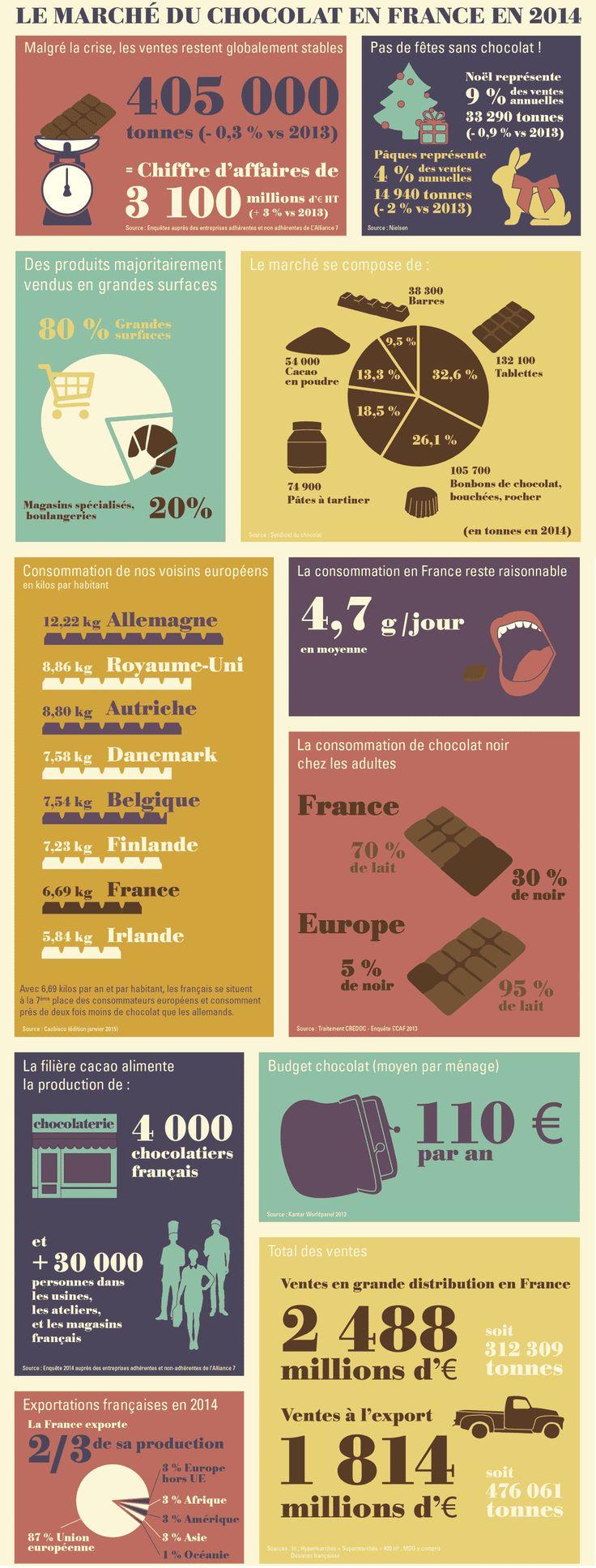 Infographie : Le chocolat en France !