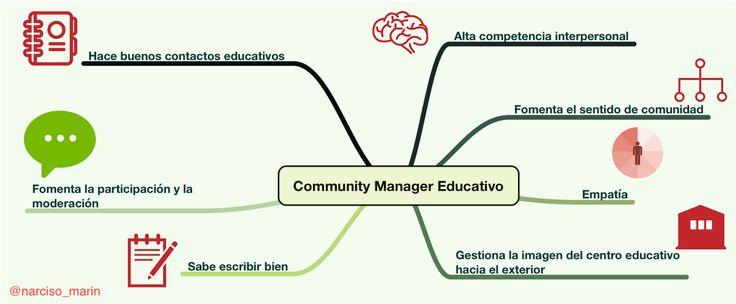 En un entorno educativo el establecimiento de redes de comunicación entre todos los miembros de la comunidad educativa, de conexiones c...