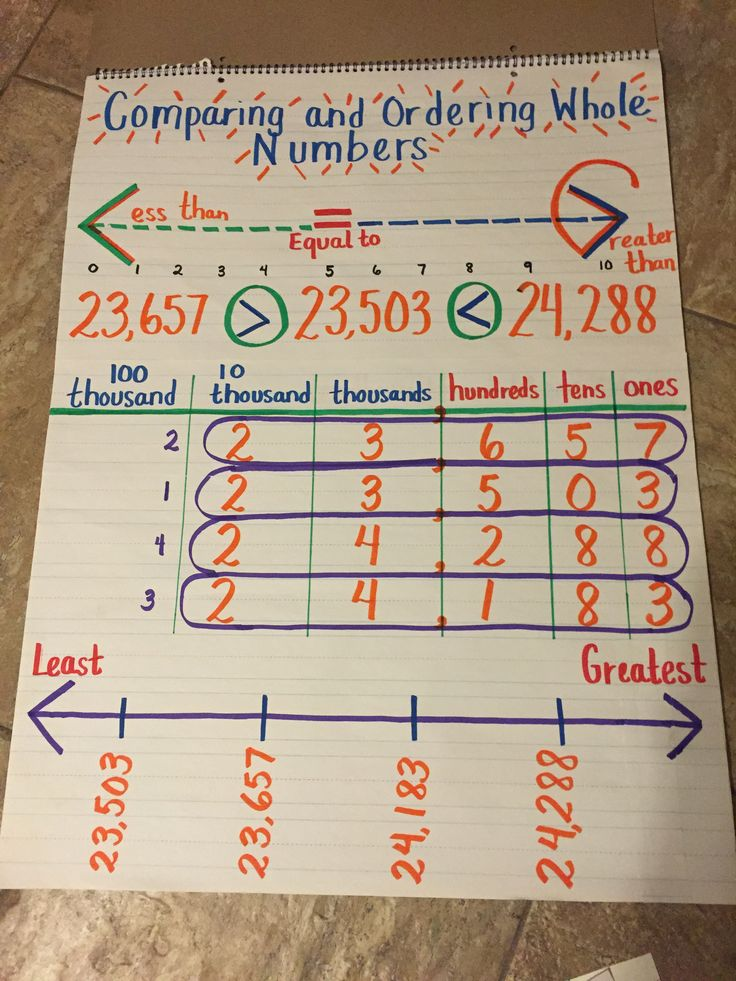 Comparing and Ordering Numbers Ordering numbers Math