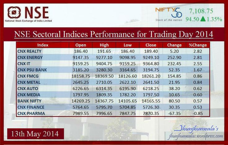 Performance of 11 #Sectors #Industry related Index performance which are listed at #IndiaStockExchange #NSE #NationalStockExchange on 13th May 2014. . . FMCG = Fast Moving Consumer Good Industry . . IT = Information Technology . . PSU Bank = Public Sector Bank where Government is a major shareholder . . #Pharma #Realty #Auto #Metal #PSUbank #FMCG #Energy #IT #Media #Bank #Finance #NSE #SectoralIndices