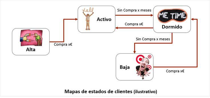 """Mapa de estados de clientes - #Post """"Diagnostico de una cartera de clientes y con ejemplos ilustrativos"""""""