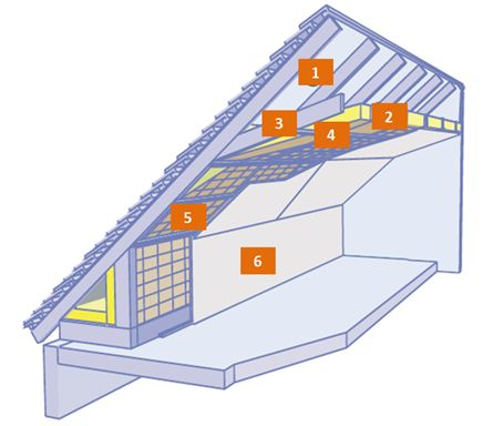 L'isolation des combles aménagés - Distributeur de matériaux de construction - Point.P