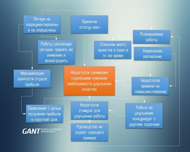 Диаграмма зависимостей (связей) https://gantbpm.ru/diagramma-zavisimostej-svyazej/   Также метод называют «Граф связей». Диаграмма зависимостей входит в семерку инструментов управления качеством. Метод основан на формировании причинно-следственных связей между определенными блоками информации.  Назначение и цели  Метод используется для систематизации большого объема взаимосвязанной информации.  Целью метода является определение логических связей между факторами, влияющими на появление…