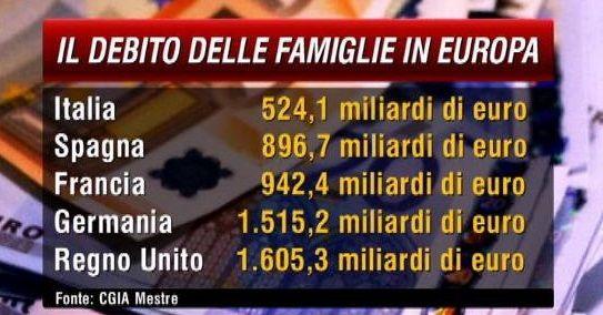 Ma quale sobrietà! Le famiglie italiane sono vulnerabili