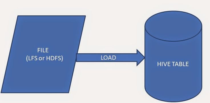 Different ways of loading data into Hive table.
