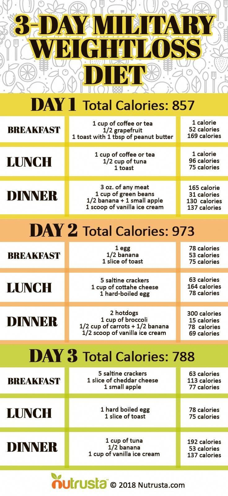 Pin On Sound Diet Plans