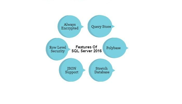 Remote DBA Experts - New Features of SQL Server 2016 | sujain thomas | LinkedIn