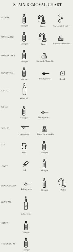 Zero-Waste Laundry Stain Removal Chart. How to Remove Clothing and Upholstery Stains Naturally for minimalist capsule wardrobe maintenance. (Need to experiment on an old t shirt first)
