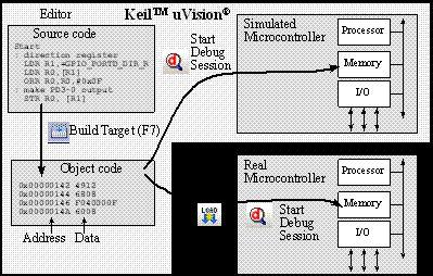 Integrated Development Environment - Keil | 2.8 Software Development Process | UT.6.10x Courseware | edX