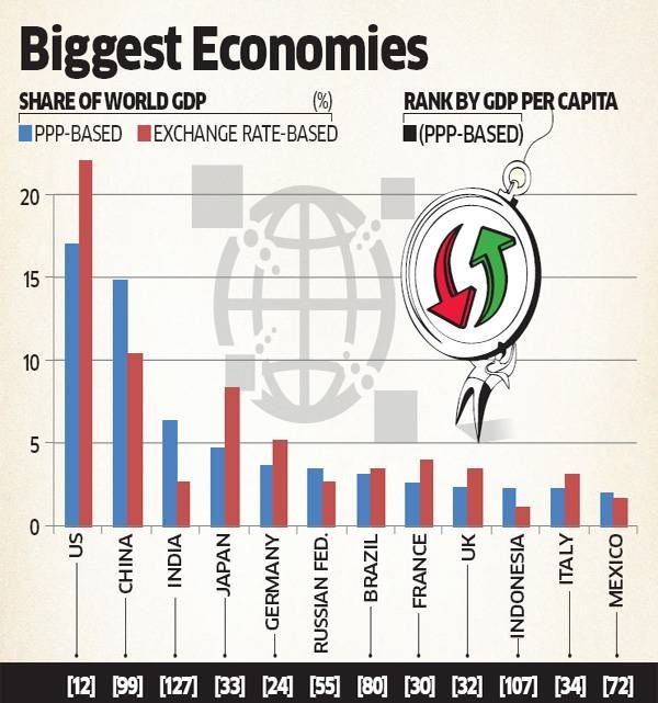 India displaces Japan to become 3rd biggest #Economy on PPP (Purchasing Power Parity) ~ World Bank http://economictimes.indiatimes.com/news/economy/indicators/india-displaces-japan-to-become-third-largest-world-economy-in-terms-of-ppp-world-bank/articleshow/34392694.cms