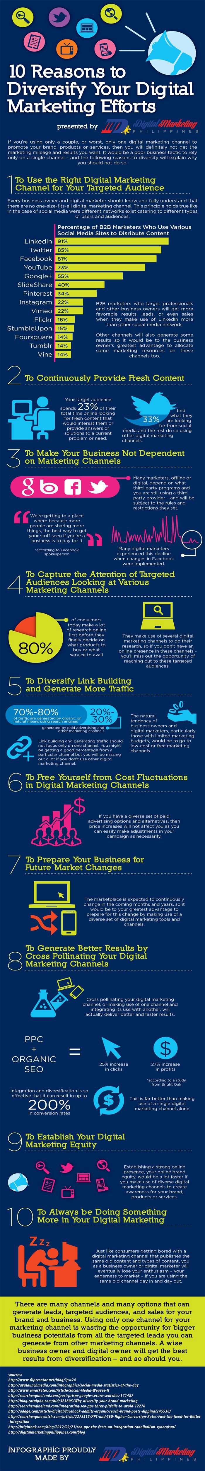 10 Reasons to Diversify Digital Marketing http://webmag.co/10-reasons-diversify-digital-marketing/ #infographic