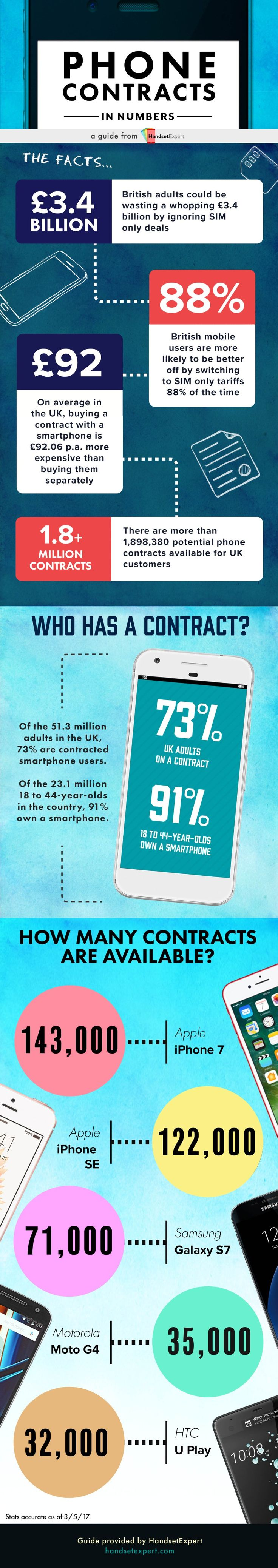 Switching to SIM only deals could save Brits a total of £3.4 billion per year | HandsetExpert