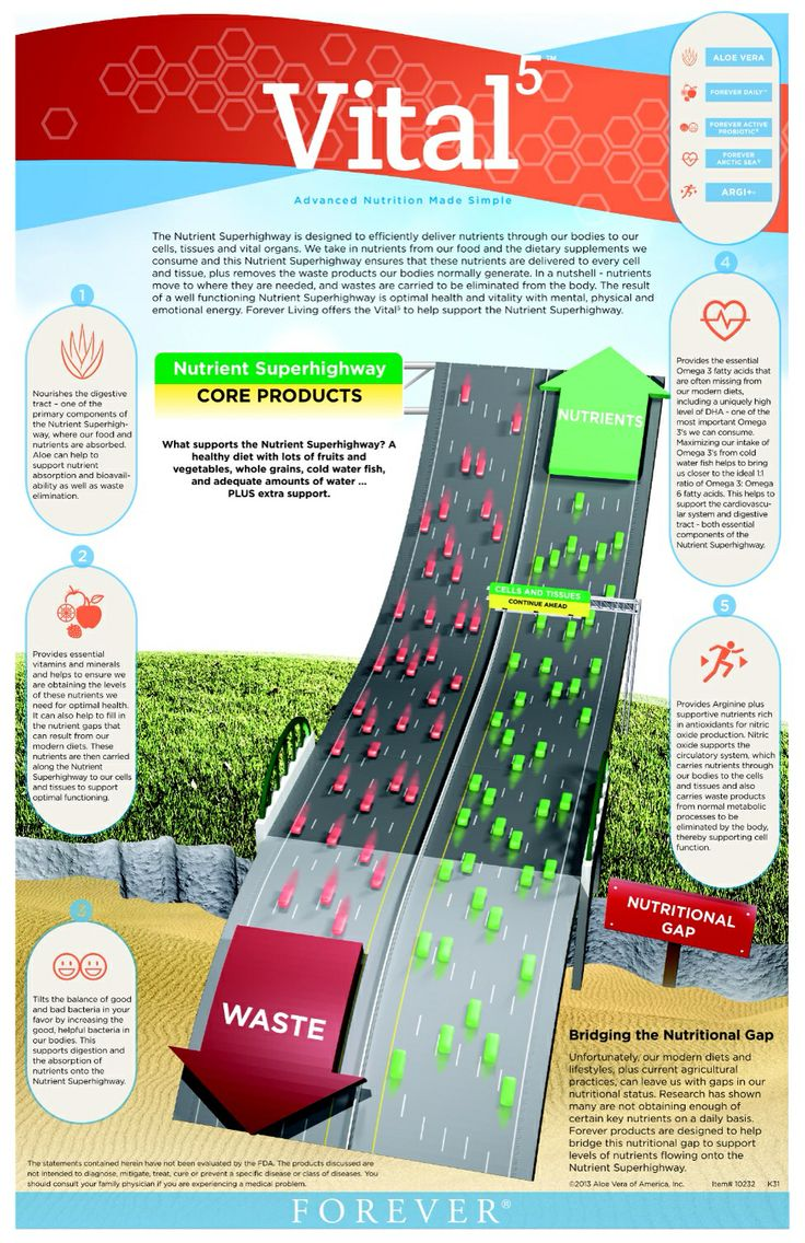 Vital5 nutrient super highway, want to try this product got to https://shop.foreverliving.com/retail/entry/Shop.do?store=BEL&language=nl&distribID=310002029267