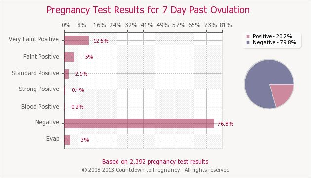 Pregnancy Test Results for 7 Days Past Ovulation | Countdown to Pregnancy