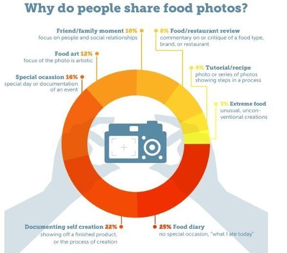 ¿Qué motiva a la gente a compartir tantas imágenes de comida? | Marketing Gastronomico