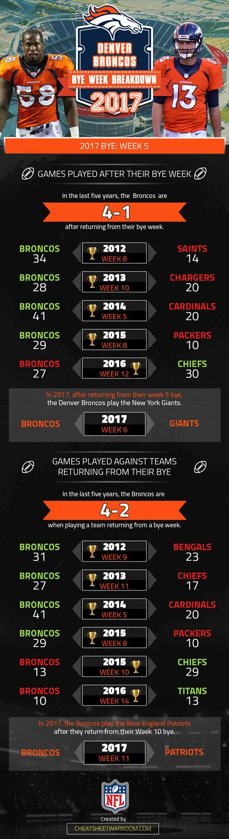 Denver Broncos 2017 bye week information and statistical history.