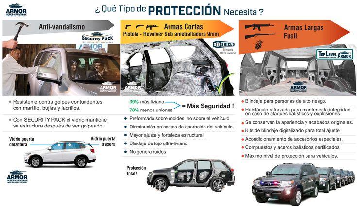 Qué tipo de protección necesita? | Elija un sistema de protección seguro !Armor International ::: Blindajes de máximo desempeño