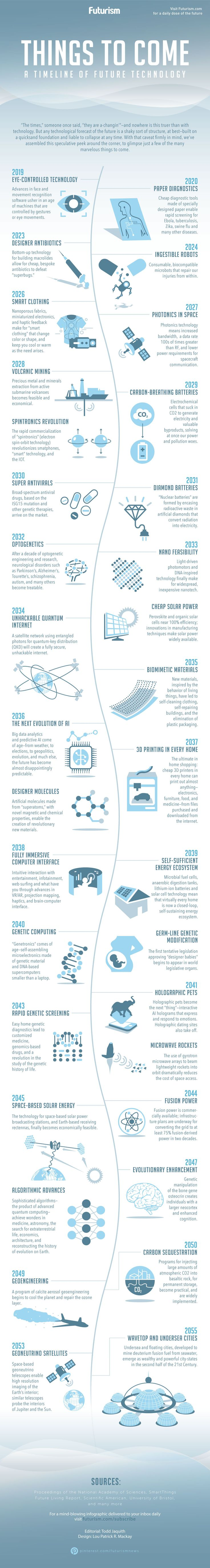 Designer antibodies, volcano mining, and biomimetic materials.  The future is wild.    https://futurism.com/images/things-to-come-a-timeline-of-future-technology-infographic/?utm_campaign=coschedule&utm_source=pinterest&utm_medium=Futurism&utm_content=Things%20to%20Come%3A%20A%20Timeline%20of%20Future%20Technology%20%5BINFOGRAPHIC%5D