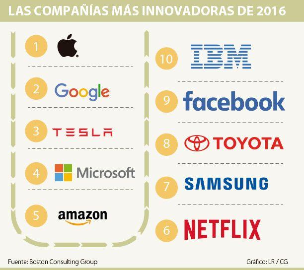 Apple, Google y Tesla fueron las firmas más innovadoras de 2016