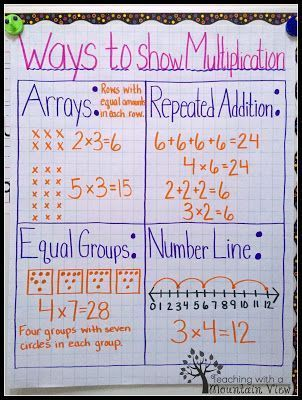 Ways to show multiplication anchor chart.
