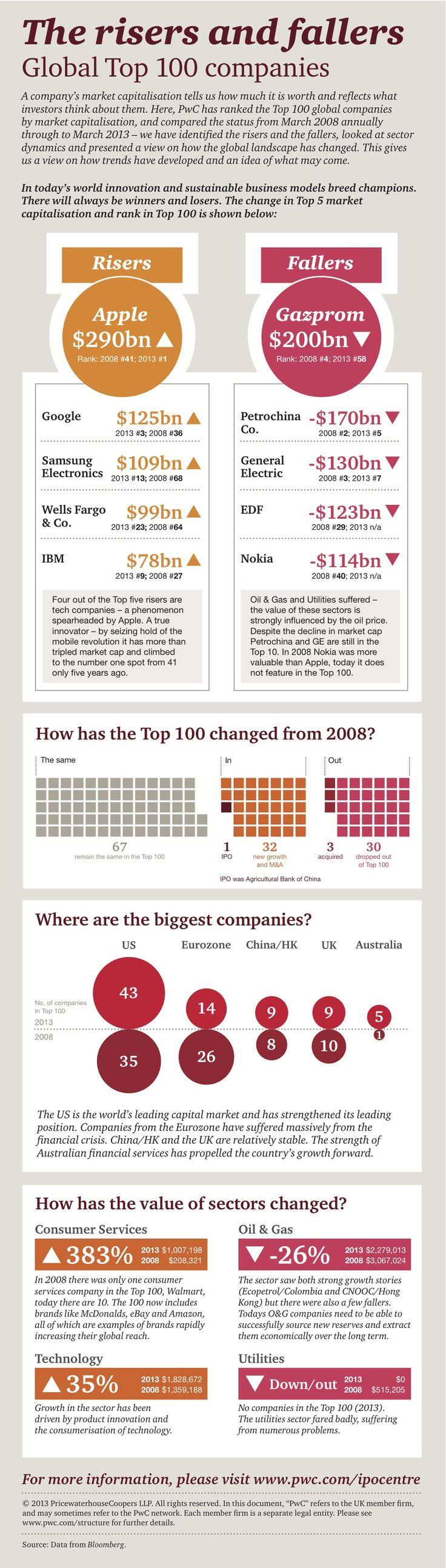 Infographie : Global top 100 companies.