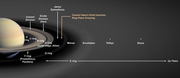 Weaving Saturn's E Ring