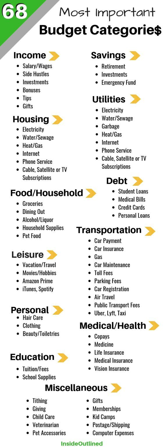 68 Most Important Budget Categories