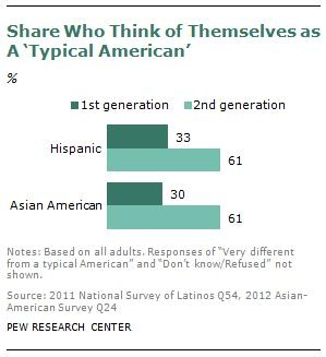 """Assimilation Among 1st- and 2nd-Generation Immigrants: Data presented by Pew Social Trends suggests that immigrants are strongly assimilated by the second generation.  While first-generation immigrants (the children of migrants) often do worse on measures of economic security, second-generation immigrants (their grandchildren) are essentially indistinguishable from the general population.  They're also more likely to identify as a """"typical American."""""""