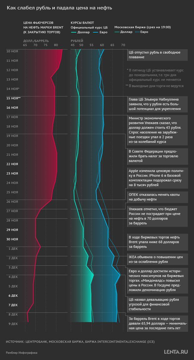 Как слабел рубль и падала нефть