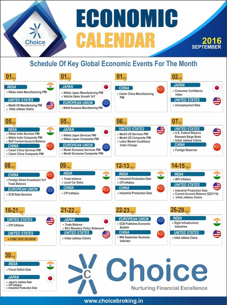 #ChoiceBroking : #Events Calendar for #September 2016. Schedule of key Global & #Economic Events for the month.