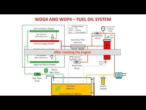 Fuel oil system of wdp4 and wdg4 high horse power locomotive, animated v...